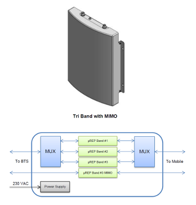2G/3G/4G LTE MIMO Micro-Repeater