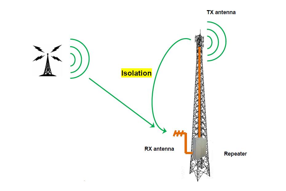 SELECOM Repeater 2G 3G 4G GSM UMTS LTE Echo Canceller