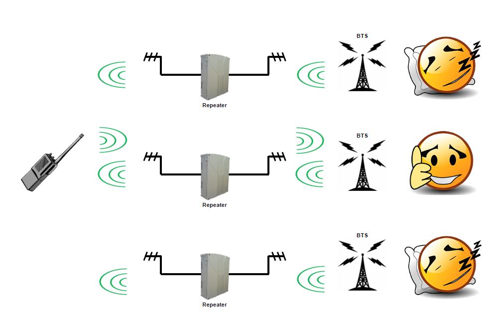 2G, 3G, 4G, GSM, UMTS, LTE Repeater - SELECOM